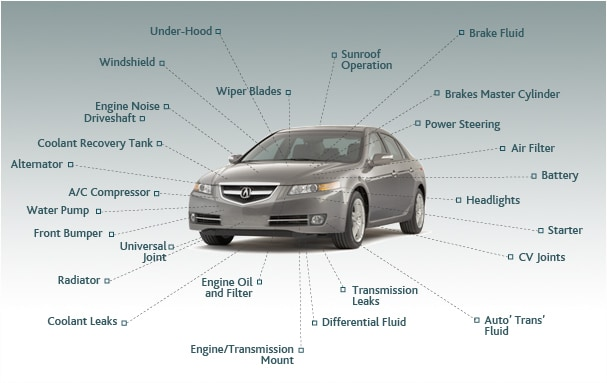 Benefits Of Acura Certified Pre Owned Vehicles Dch